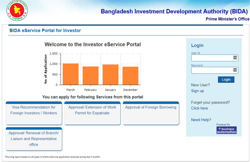 eServices for foreign Investors